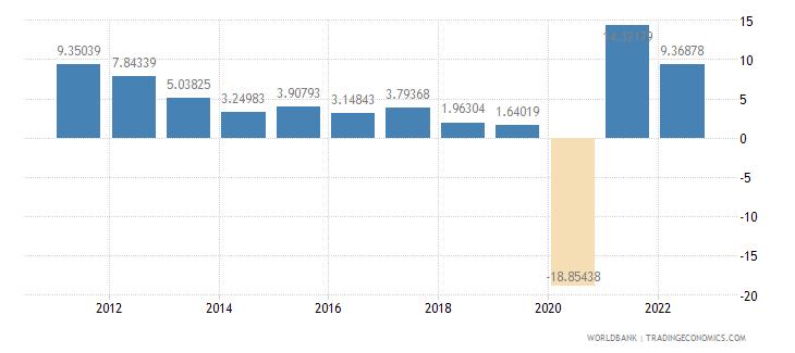 panama gdp per capita growth annual percent wb data