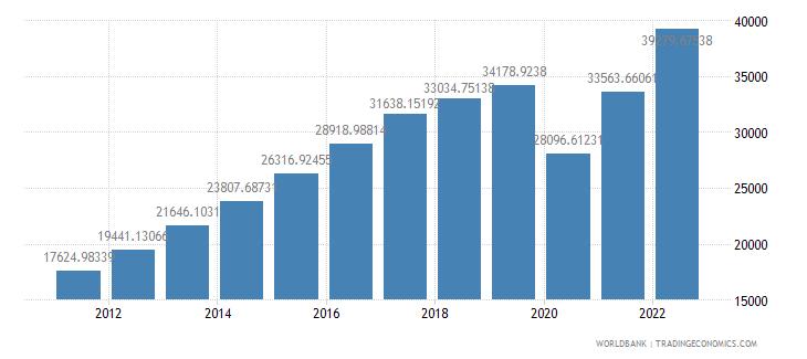 panama gdp per capita ppp us dollar wb data