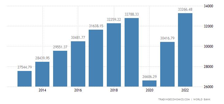 Panama GDP per capita PPP