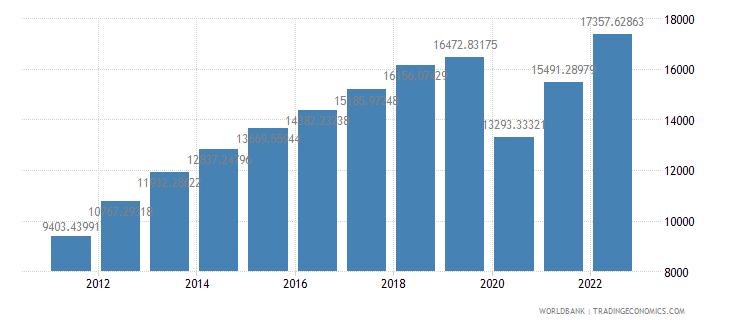 panama gdp per capita us dollar wb data