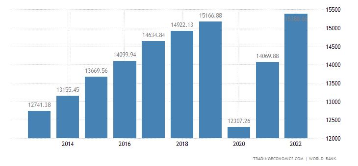 Panama GDP per capita