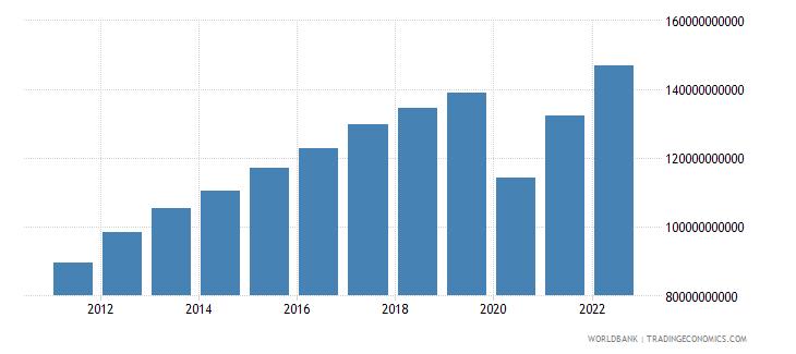 panama gdp ppp constant 2005 international dollar wb data