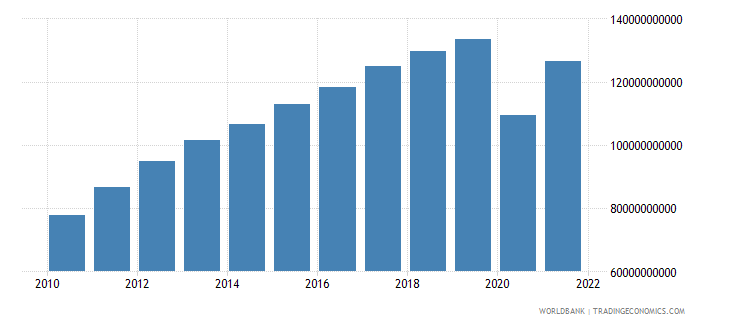 panama gdp ppp constant 2005 international dollar wb data