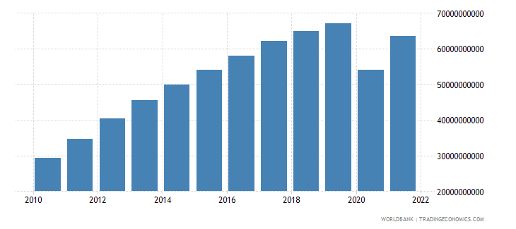 panama gdp us dollar wb data