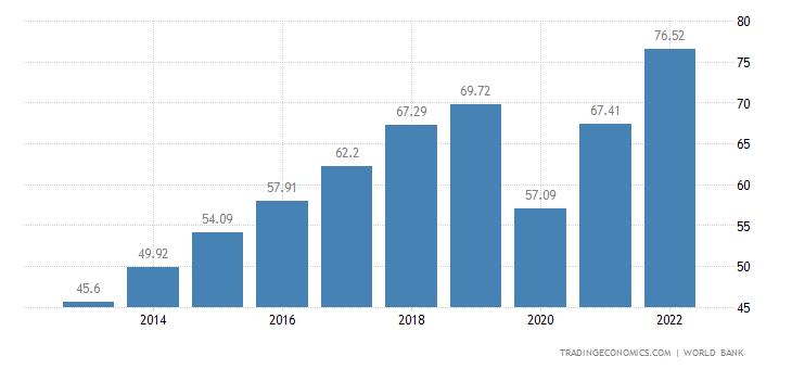 Panama GDP