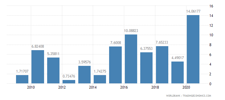 panama general government final consumption expenditure annual percent growth wb data