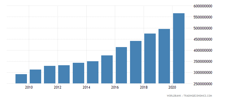panama general government final consumption expenditure constant lcu wb data