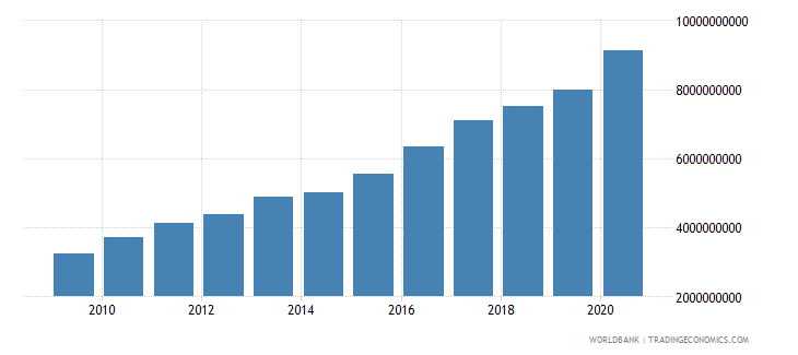 panama general government final consumption expenditure current lcu wb data