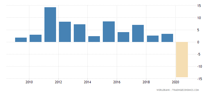 panama gni growth annual percent wb data