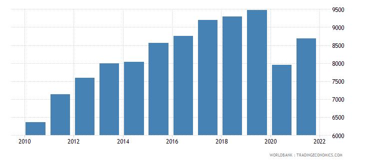 panama gni per capita constant lcu wb data