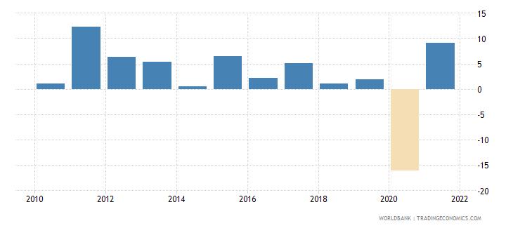 panama gni per capita growth annual percent wb data