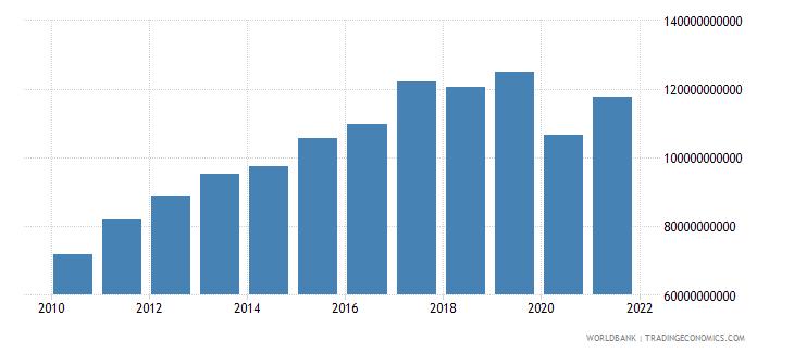 panama gni ppp constant 2011 international $ wb data
