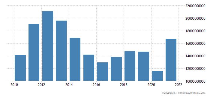 panama goods exports bop us dollar wb data
