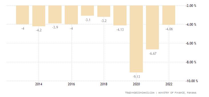 Panama Government Budget