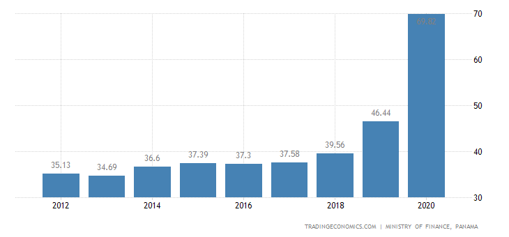 Panama Government Debt to GDP
