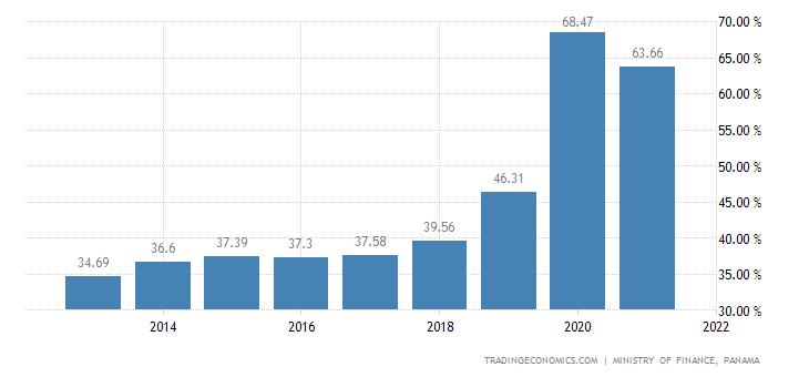 Panama Government Debt to GDP