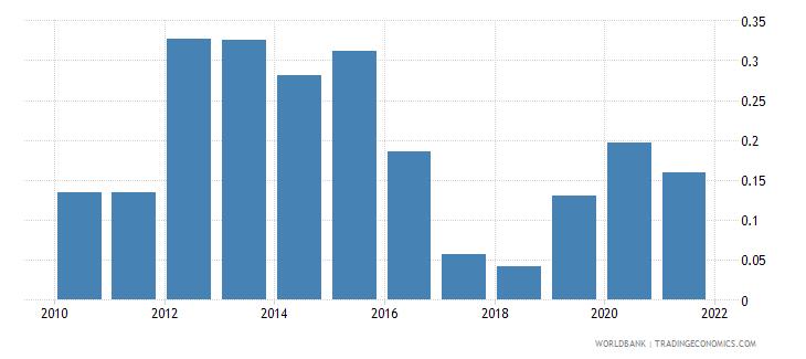panama government effectiveness estimate wb data