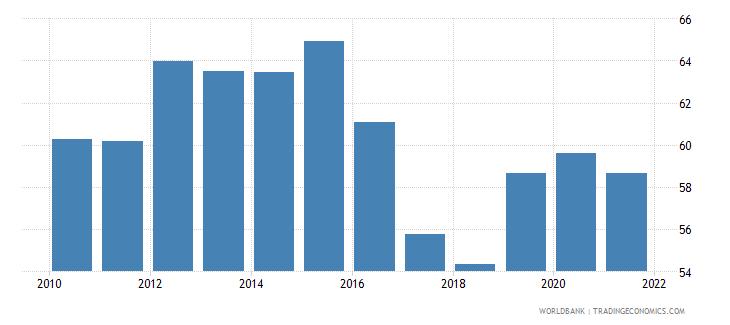 panama government effectiveness percentile rank wb data