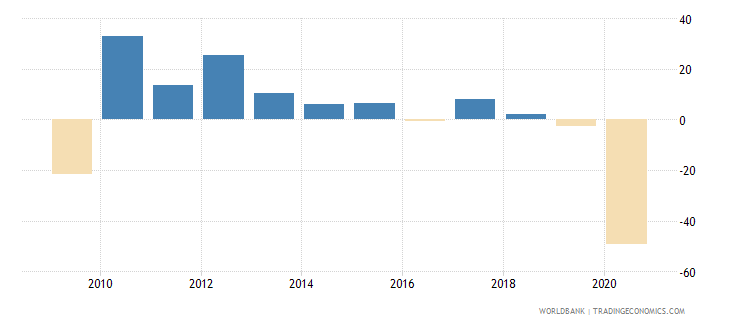 panama gross capital formation annual percent growth wb data
