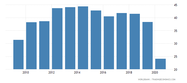 panama gross capital formation percent of gdp wb data
