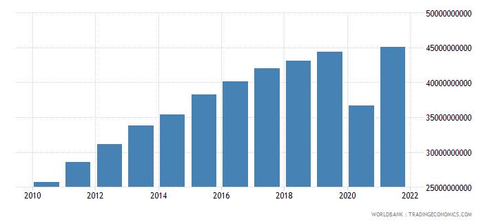 panama gross domestic income constant lcu wb data