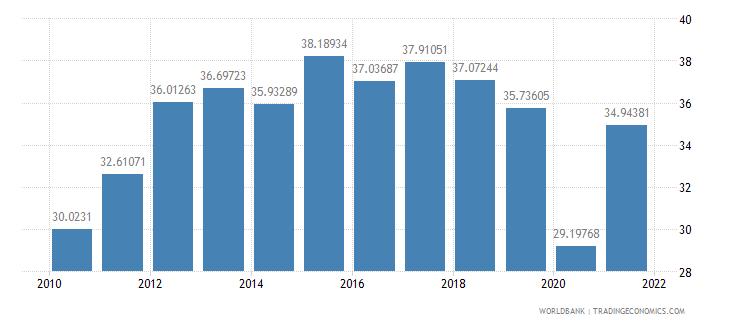panama gross domestic savings percent of gdp wb data