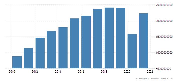 panama gross domestic savings us dollar wb data