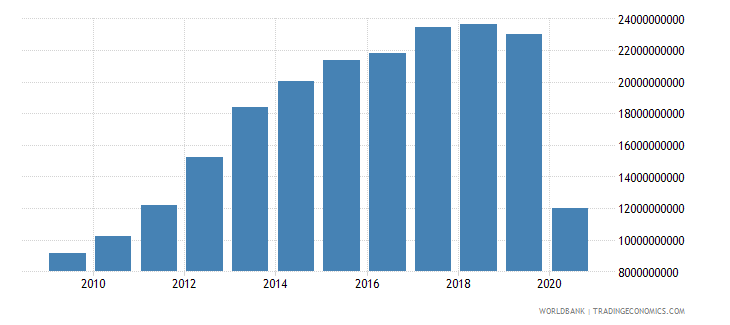 panama gross fixed capital formation constant 2000 us dollar wb data