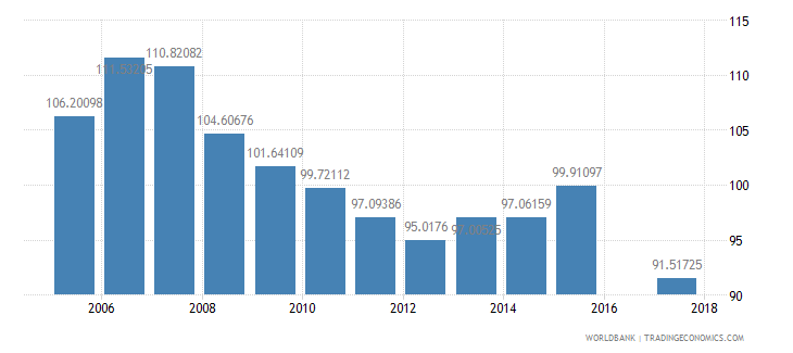 panama gross intake rate in grade 1 total percent of relevant age group wb data