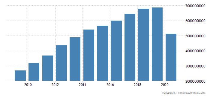 panama gross national expenditure current lcu wb data