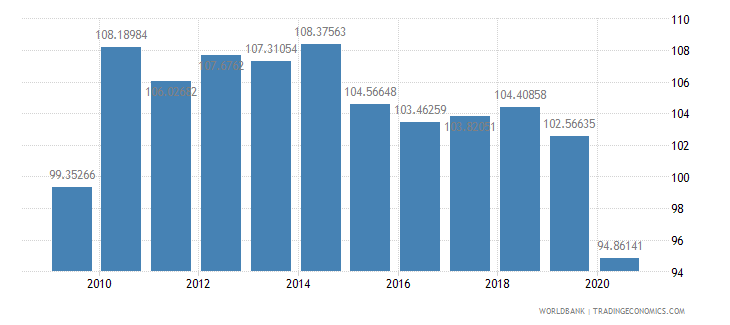 panama gross national expenditure percent of gdp wb data