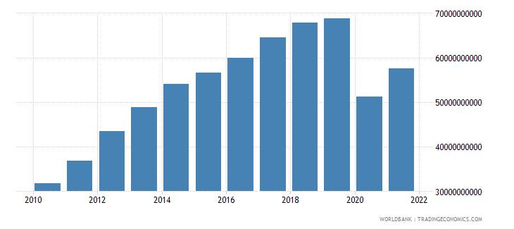 panama gross national expenditure us dollar wb data