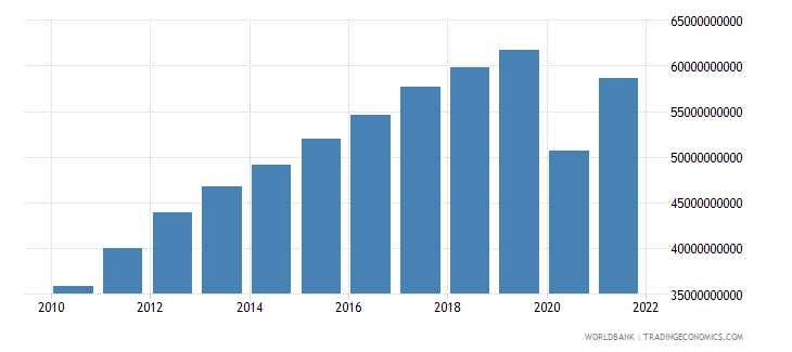 panama gross value added at factor cost constant 2000 us dollar wb data