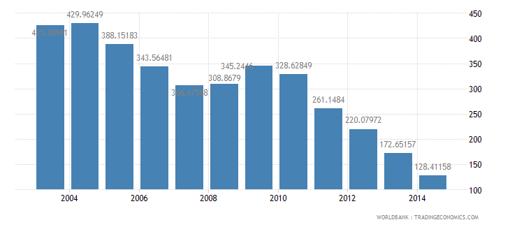 panama health expenditure total percent of gdp wb data