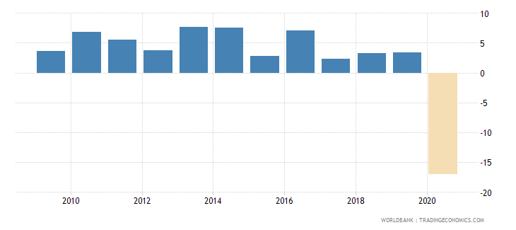 panama household final consumption expenditure annual percent growth wb data