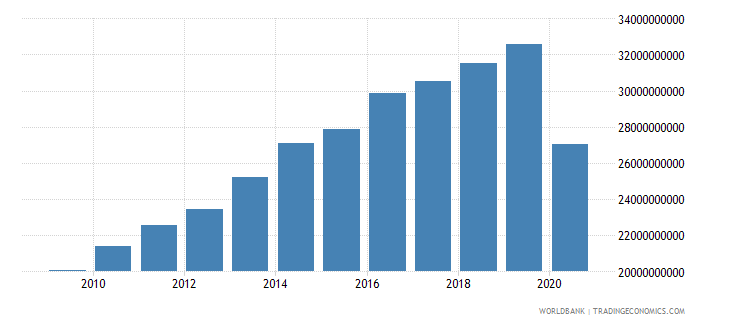 panama household final consumption expenditure constant 2000 us dollar wb data