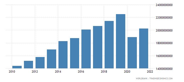 panama household final consumption expenditure constant lcu wb data
