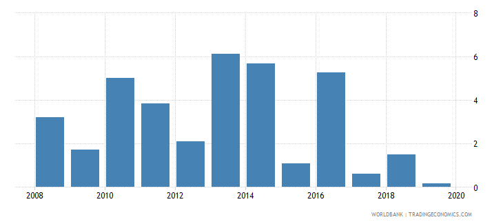panama household final consumption expenditure per capita growth annual percent wb data