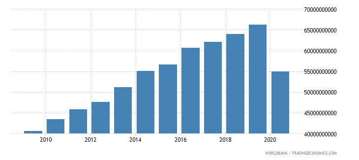 panama household final consumption expenditure ppp constant 2005 international dollar wb data