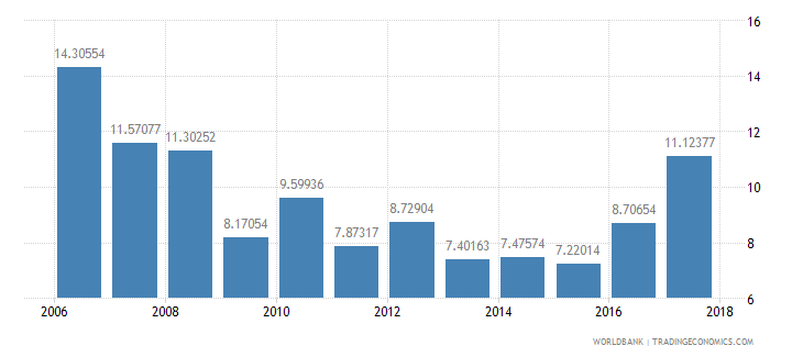 panama ict goods exports percent of total goods exports wb data