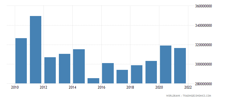 panama ict service exports bop us dollar wb data