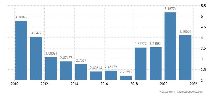 panama ict service exports percent of service exports bop wb data