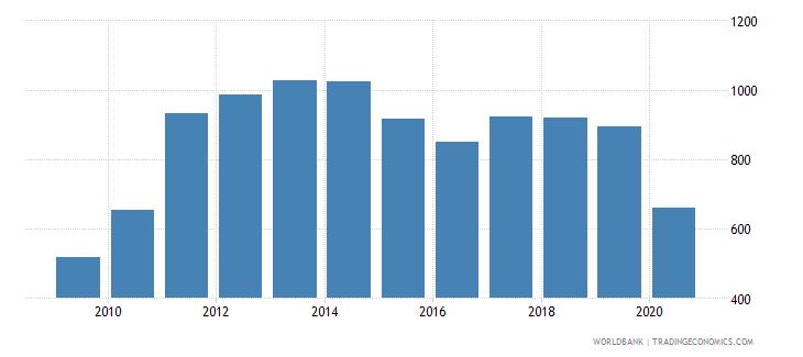 panama import volume index 2000  100 wb data