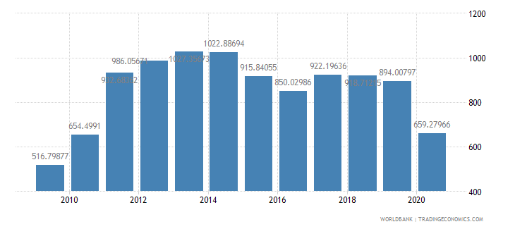 panama import volume index 2000  100 wb data