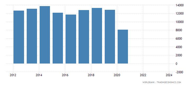 panama imports merchandise customs current us$ millions wb data