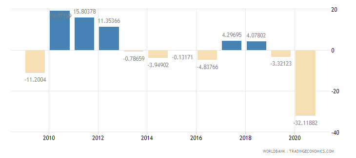 panama imports of goods and services annual percent growth wb data
