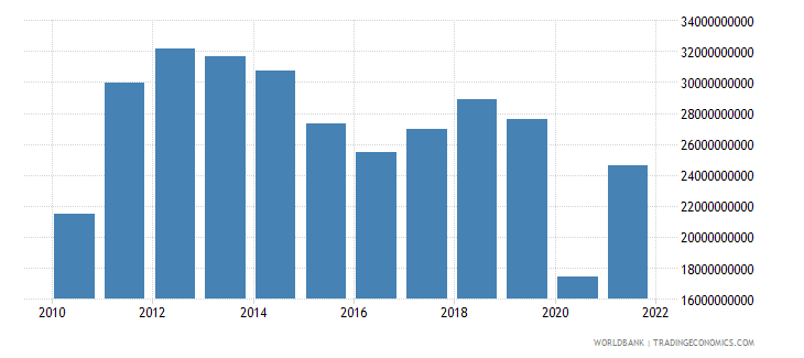 panama imports of goods and services bop us dollar wb data