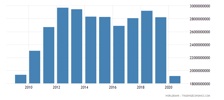panama imports of goods and services constant 2000 us dollar wb data