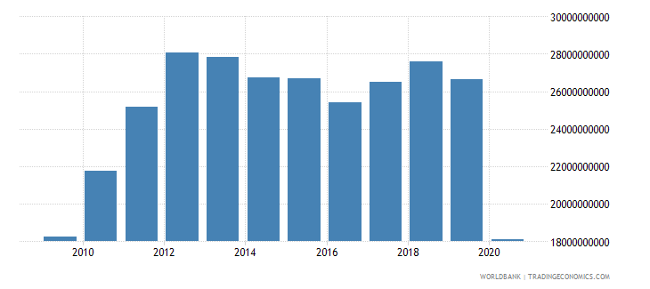 panama imports of goods and services constant lcu wb data