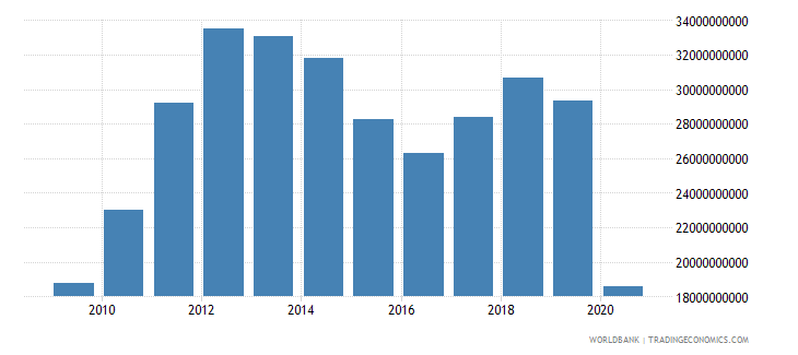 panama imports of goods and services current lcu wb data